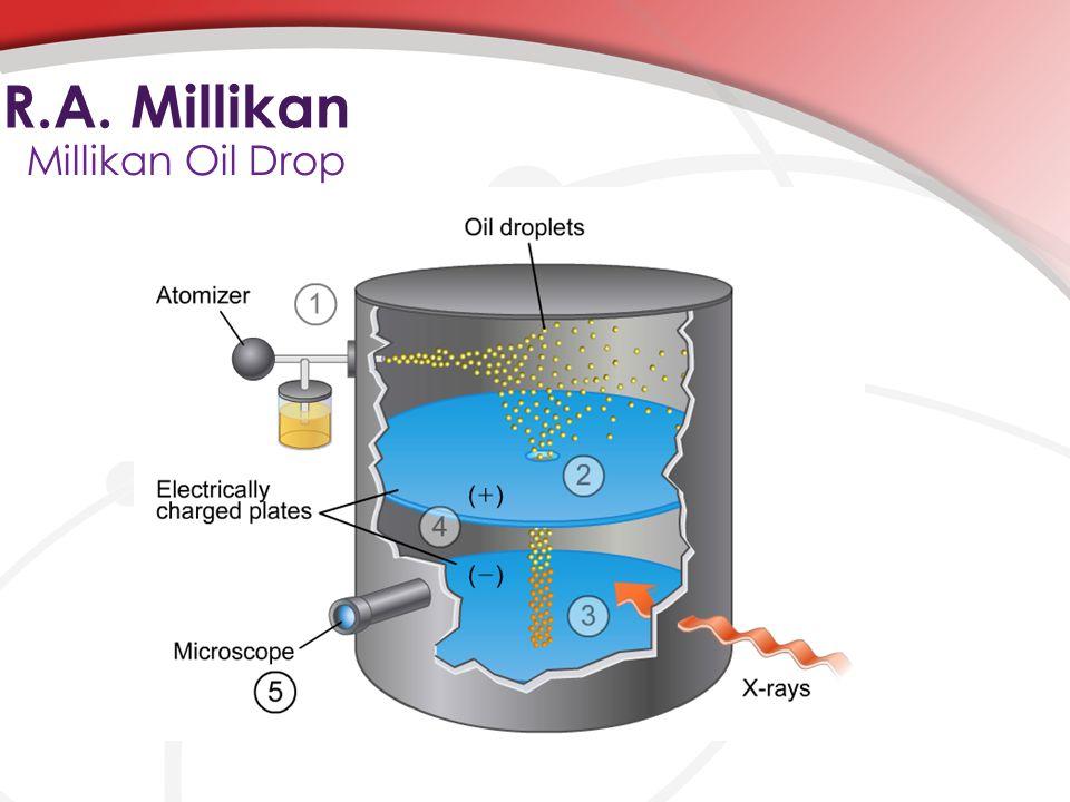 R.A. Millikan Millikan Oil Drop