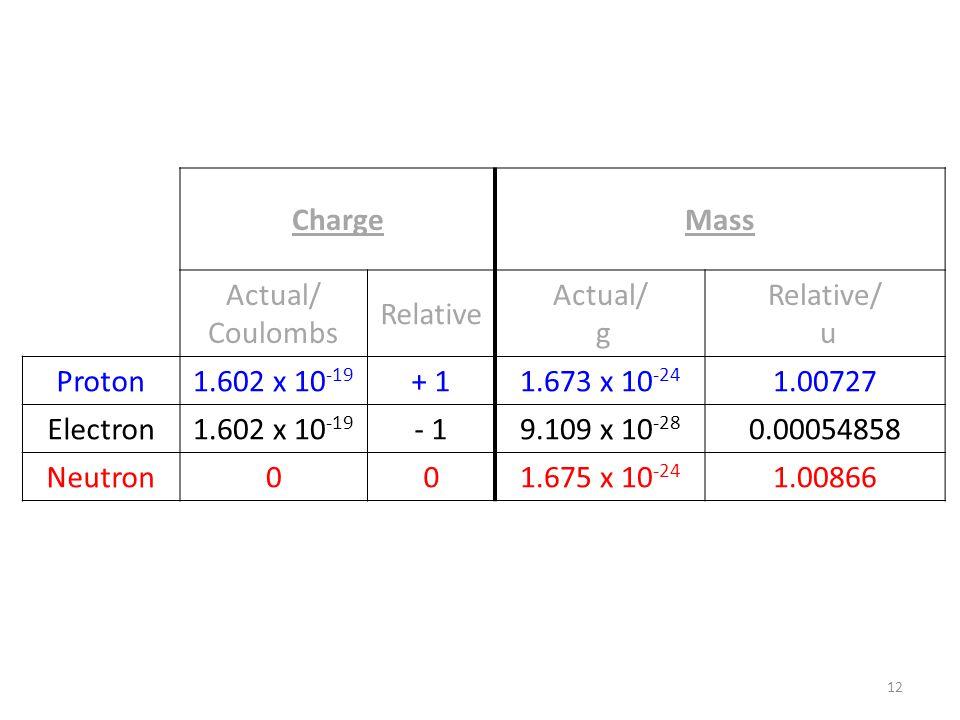 12 ChargeMass Actual/ Coulombs Relative Actual/ g Relative/ u Proton1.602 x 10 -19 + 11.673 x 10 -24 1.00727 Electron1.602 x 10 -19 - 19.109 x 10 -28 0.00054858 Neutron001.675 x 10 -24 1.00866