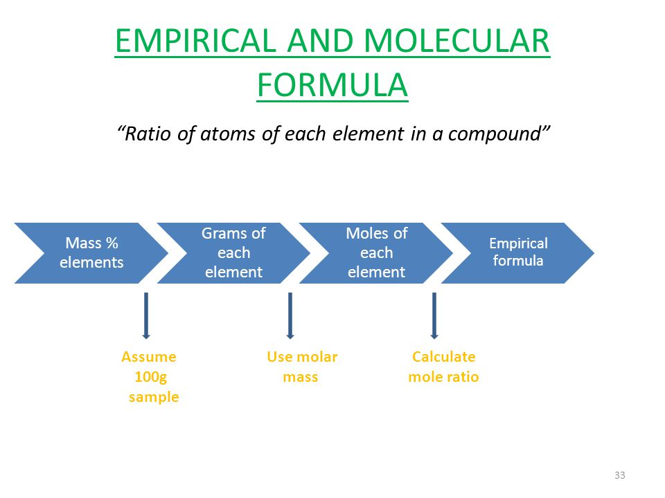 "EMPIRICAL AND MOLECULAR FORMULA ""Ratio of atoms of each element in a compound"" 33 Mass % elements Grams of each element Moles of each element Empirica"