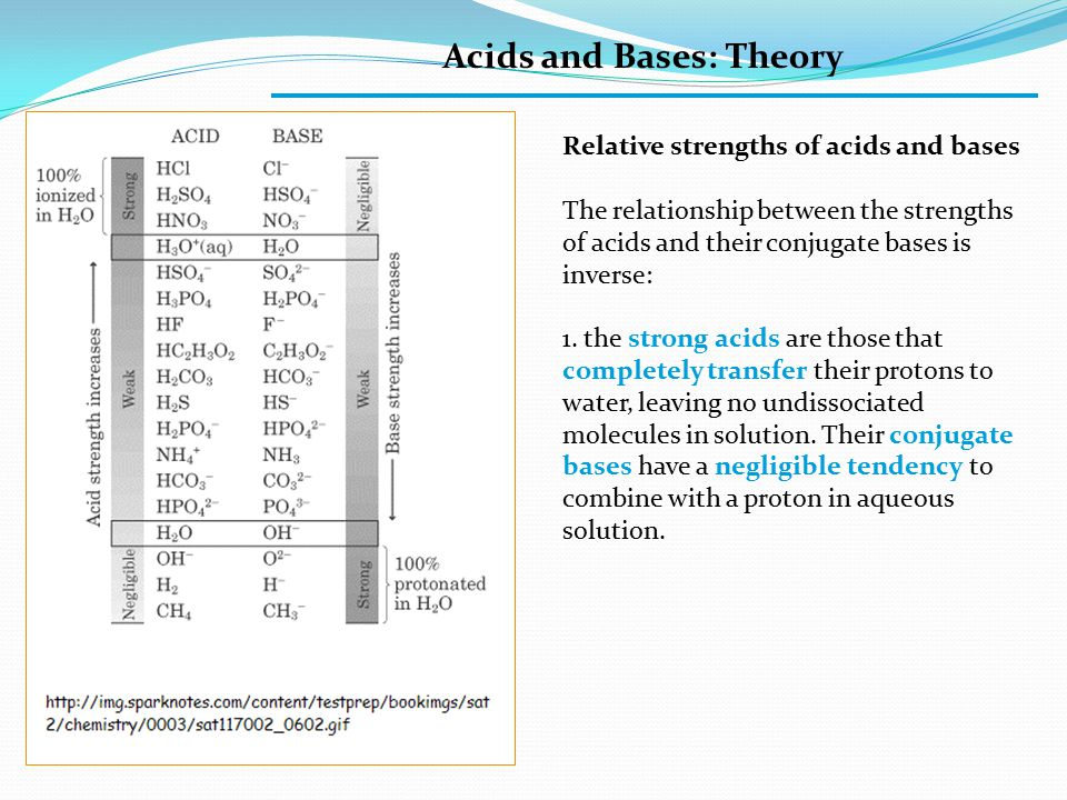 Acids and Bases: Theory Relative strengths of acids and bases The relationship between the strengths of acids and their conjugate bases is inverse: 1.