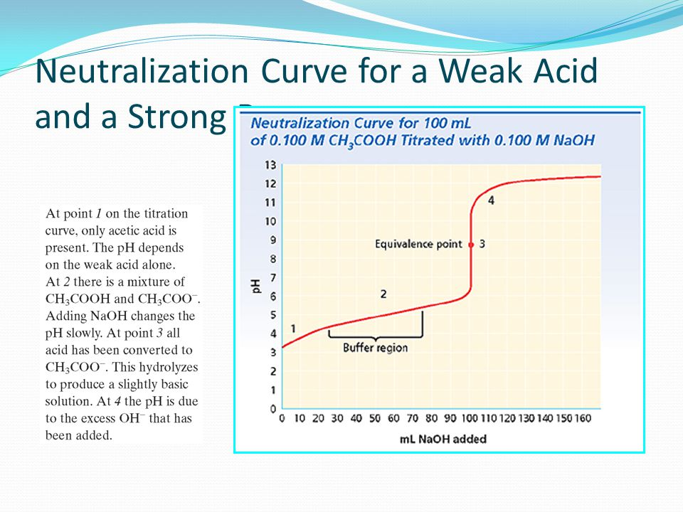 Neutralization Curve for a Weak Acid and a Strong Base