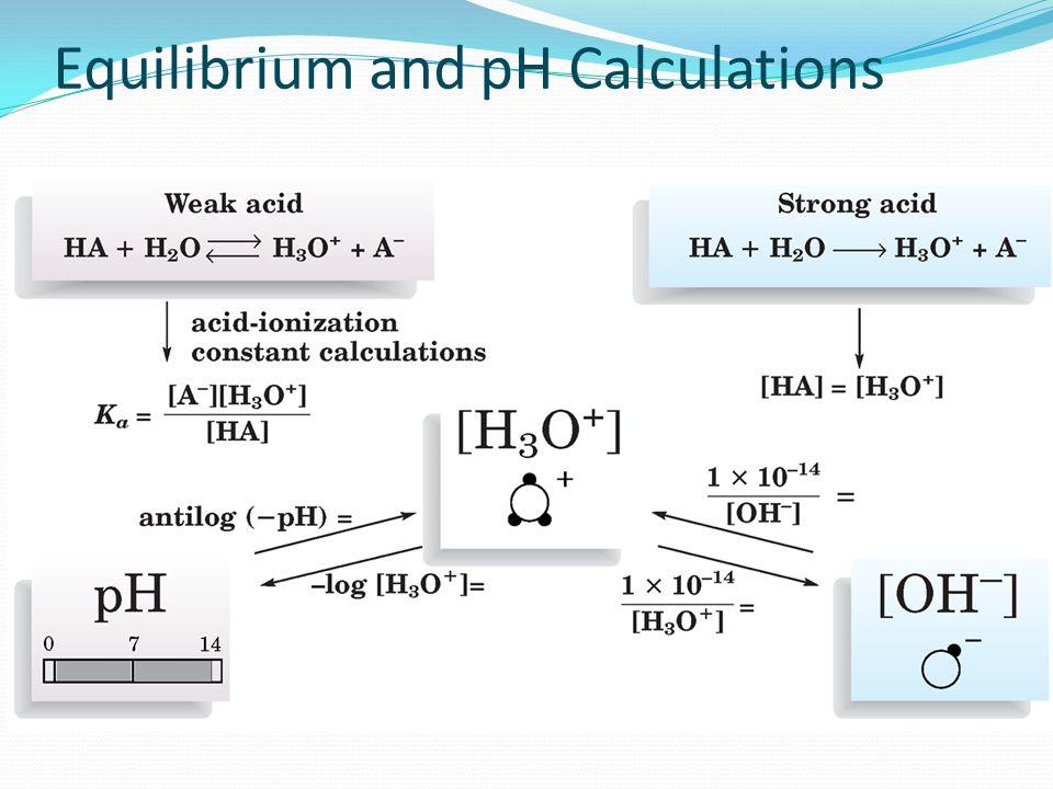 Equilibrium and pH Calculations
