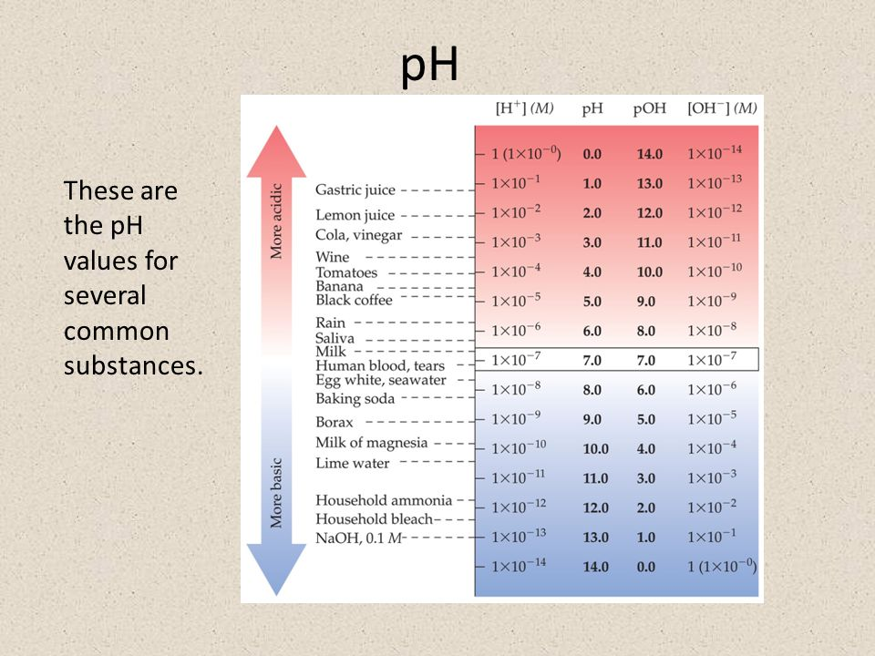 pH These are the pH values for several common substances.