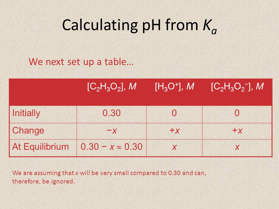 Calculating pH from K a We next set up a table… [C 2 H 3 O 2 ], M[H 3 O + ], M[C 2 H 3 O 2 − ], M Initially0.3000 Change−x−x+x+x+x+x At Equilibrium 0.30 − x  0.30 xx We are assuming that x will be very small compared to 0.30 and can, therefore, be ignored.