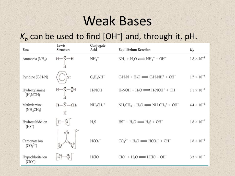 Weak Bases K b can be used to find [OH − ] and, through it, pH.