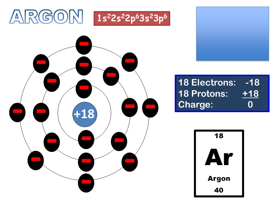 - - - - - - - - - - - - - - - - - - +18 18 Electrons: -18 18 Protons: +18 Charge: 0 18 Ar Argon 40 1s 2 2s 2 2p 6 3s 2 3p 6