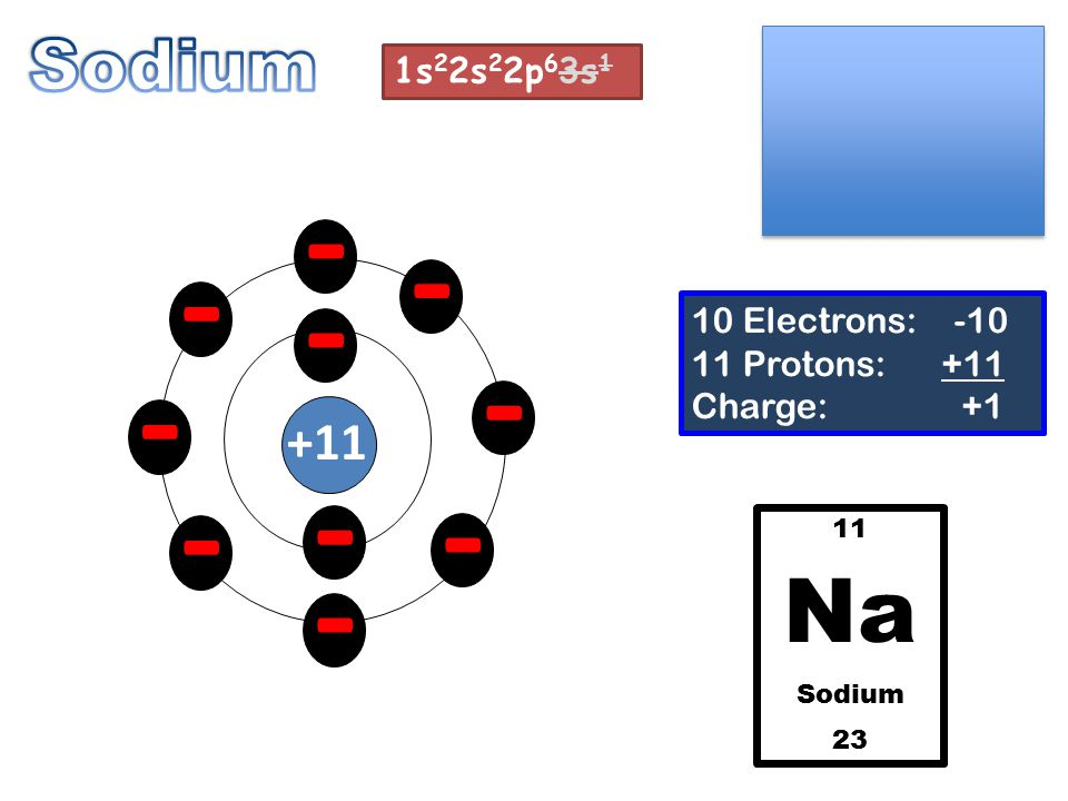 - - - - - - - - - - +11 10 Electrons: -10 11 Protons: +11 Charge: +1 11 Na Sodium 23 1s 2 2s 2 2p 6 3s 1
