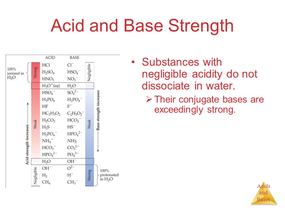 Acids and Bases Acid and Base Strength Substances with negligible acidity do not dissociate in water.