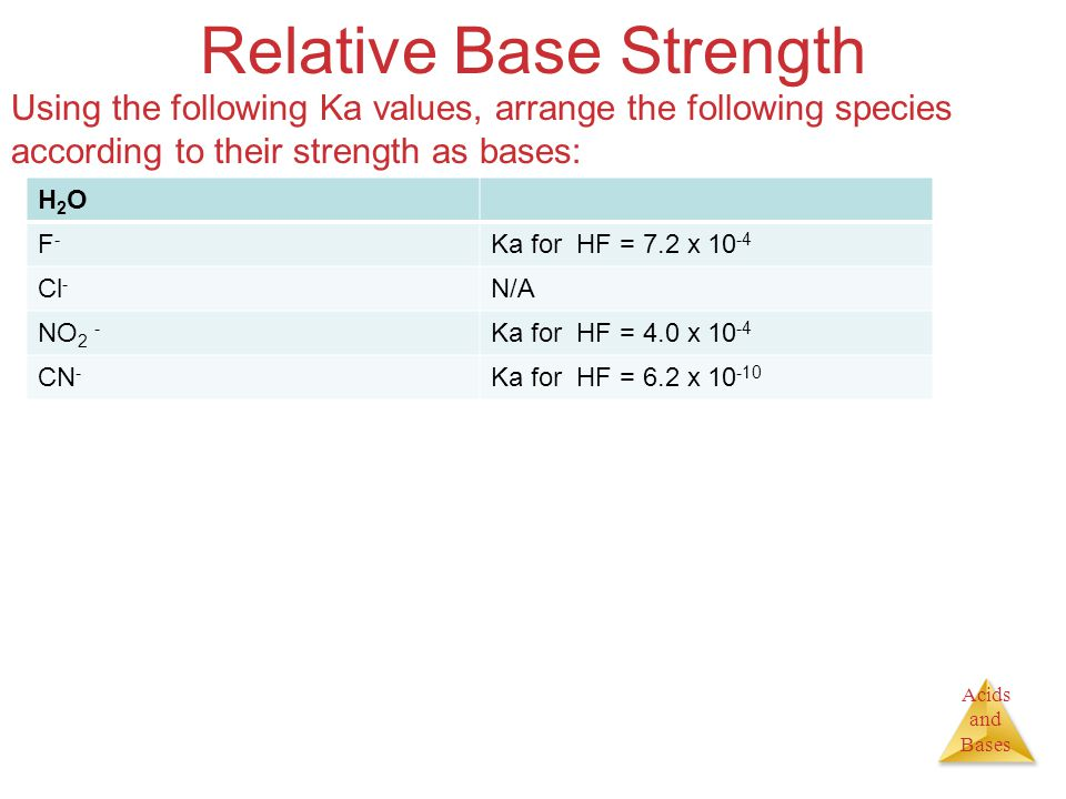 Acids and Bases Relative Base Strength Using the following Ka values, arrange the following species according to their strength as bases: H2OH2O F-F- Ka for HF = 7.2 x 10 -4 Cl - N/A NO 2 - Ka for HF = 4.0 x 10 -4 CN - Ka for HF = 6.2 x 10 -10