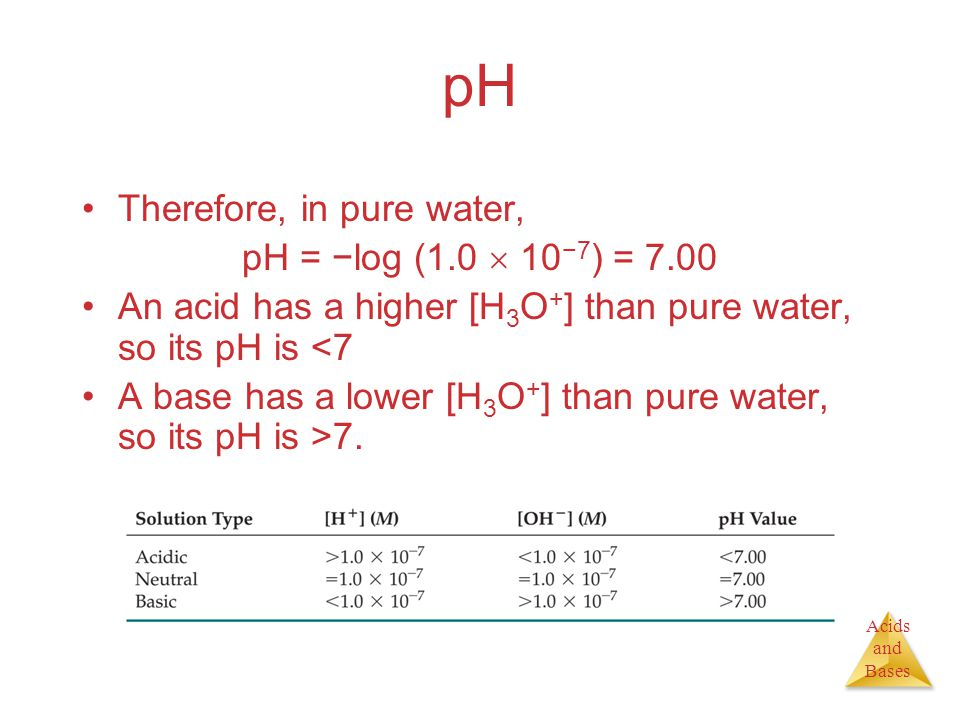 Acids and Bases pH Therefore, in pure water, pH = −log (1.0  10 −7 ) = 7.00 An acid has a higher [H 3 O + ] than pure water, so its pH is <7 A base has a lower [H 3 O + ] than pure water, so its pH is >7.
