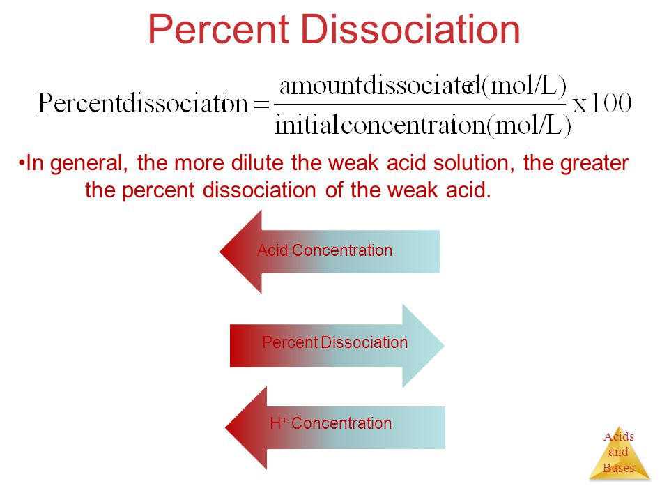 Acids and Bases Percent Dissociation In general, the more dilute the weak acid solution, the greater the percent dissociation of the weak acid. Percen