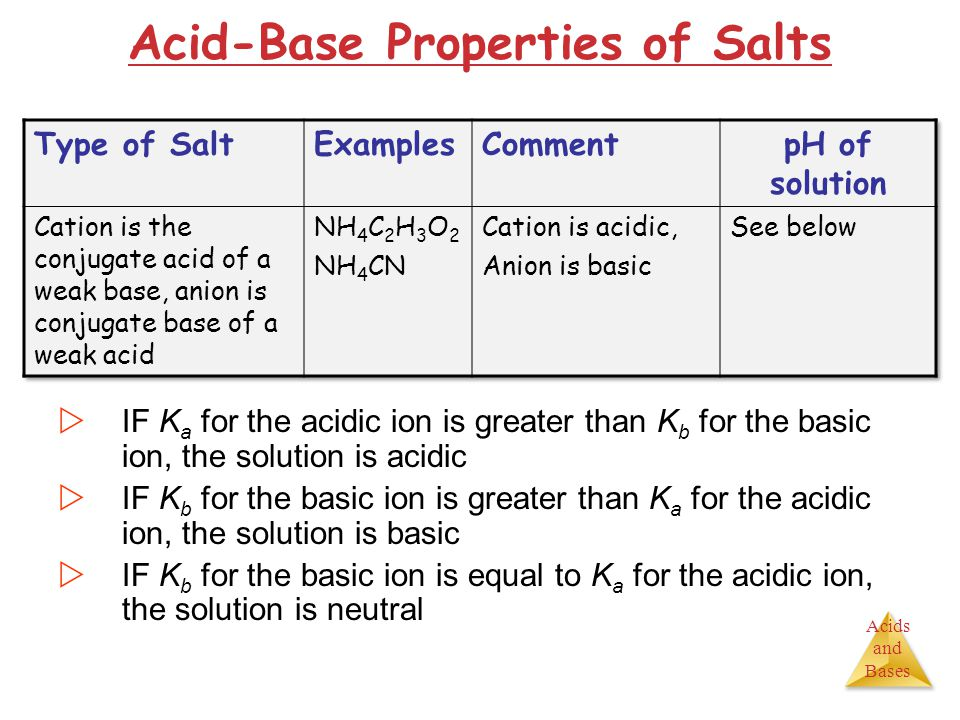 Acids and Bases Acid-Base Properties of Salts  IF K a for the acidic ion is greater than K b for the basic ion, the solution is acidic  IF K b for t