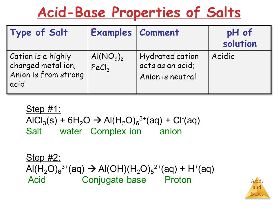 Acids and Bases Acid-Base Properties of Salts Step #1: AlCl 3 (s) + 6H 2 O  Al(H 2 O) 6 3+ (aq) + Cl - (aq) Salt water Complex ion anion Step #2: Al(H 2 O) 6 3+ (aq)  Al(OH)(H 2 O) 5 2+ (aq) + H + (aq) Acid Conjugate base Proton