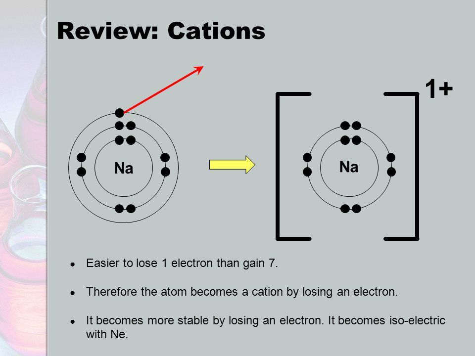 Review: Cations Na 1+ ● Easier to lose 1 electron than gain 7.