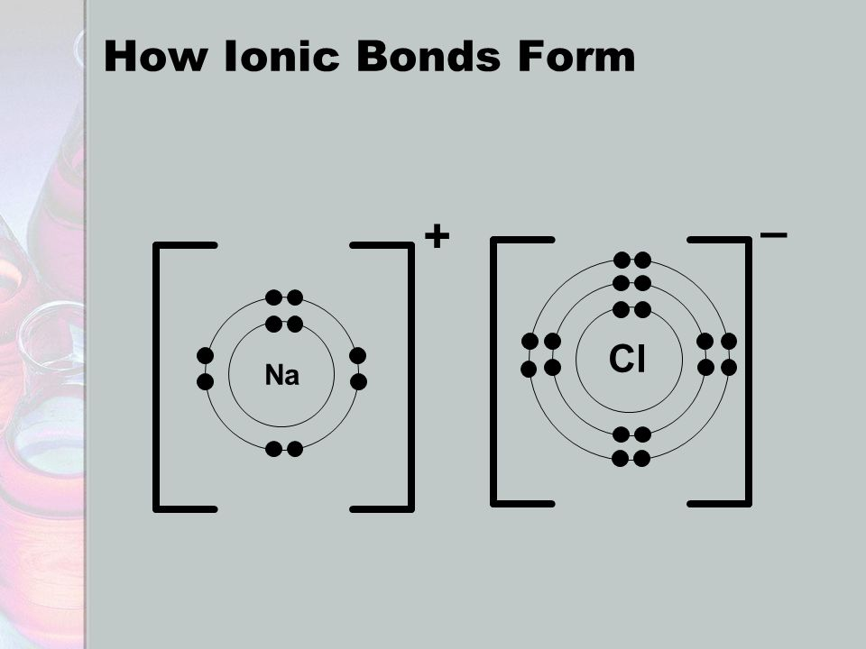 How Ionic Bonds Form Na + Cl –