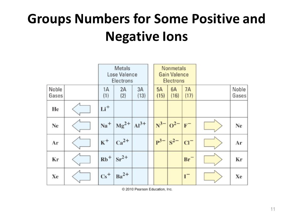 Groups Numbers for Some Positive and Negative Ions 11