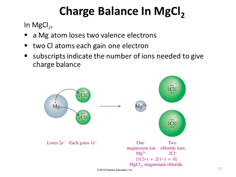 17 Charge Balance In MgCl 2 In MgCl 2,  a Mg atom loses two valence electrons  two Cl atoms each gain one electron  subscripts indicate the number of ions needed to give charge balance