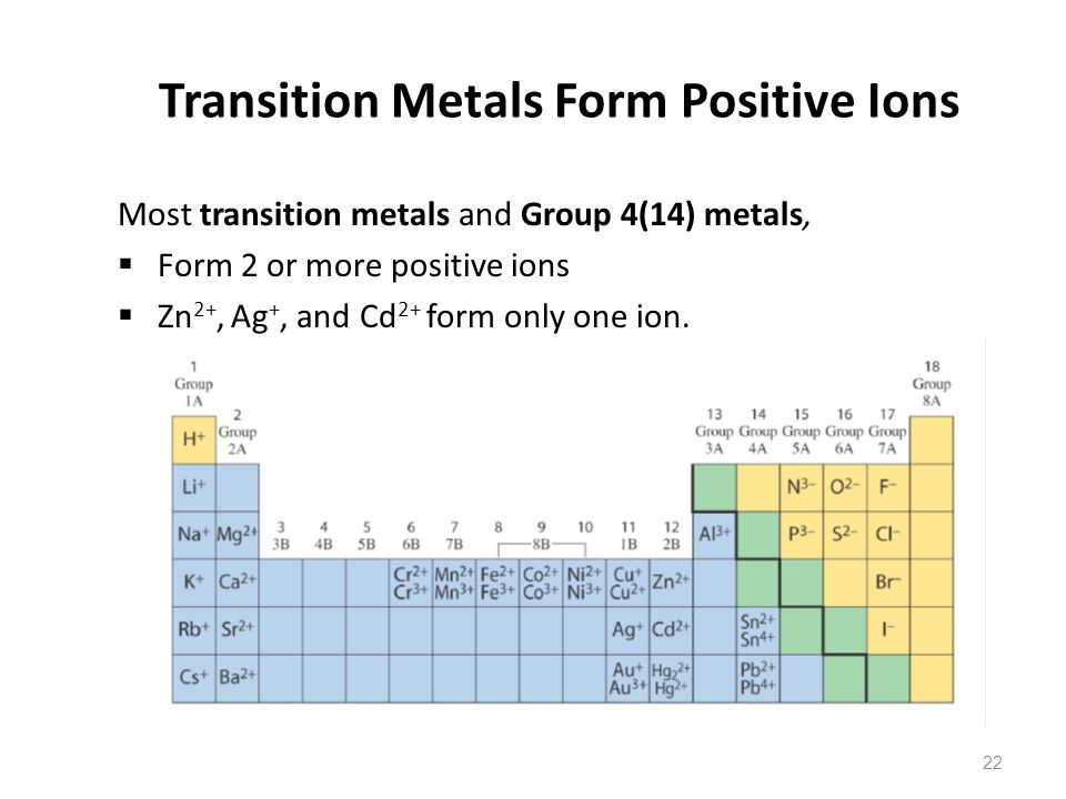 22 Transition Metals Form Positive Ions Most transition metals and Group 4(14) metals,  Form 2 or more positive ions  Zn 2+, Ag +, and Cd 2+ form only one ion.