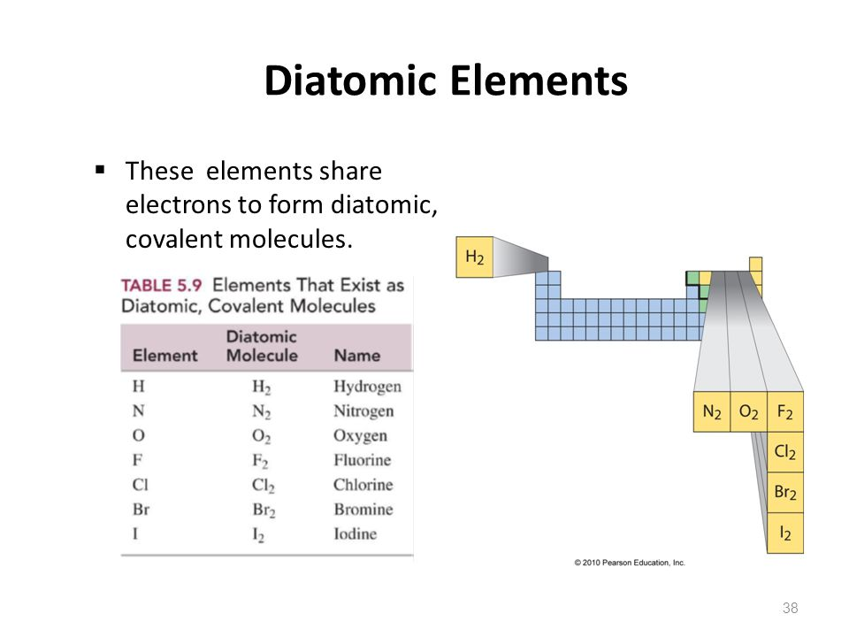 38 Diatomic Elements  These elements share electrons to form diatomic, covalent molecules.