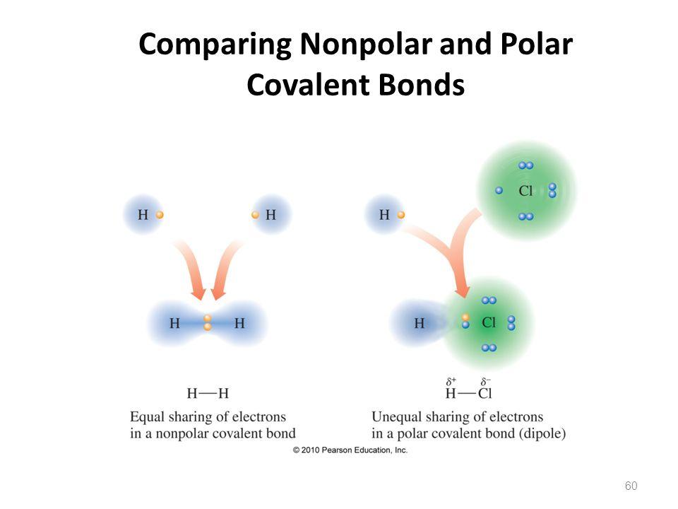 60 Comparing Nonpolar and Polar Covalent Bonds