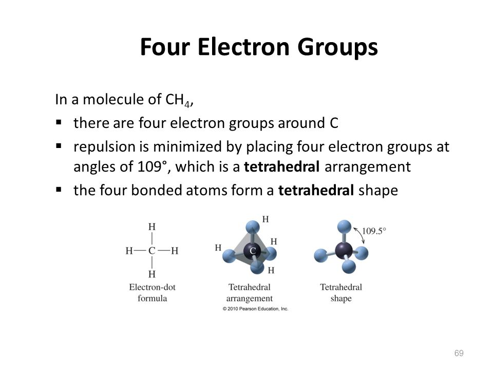 69 Four Electron Groups In a molecule of CH 4,  there are four electron groups around C  repulsion is minimized by placing four electron groups at angles of 109°, which is a tetrahedral arrangement  the four bonded atoms form a tetrahedral shape