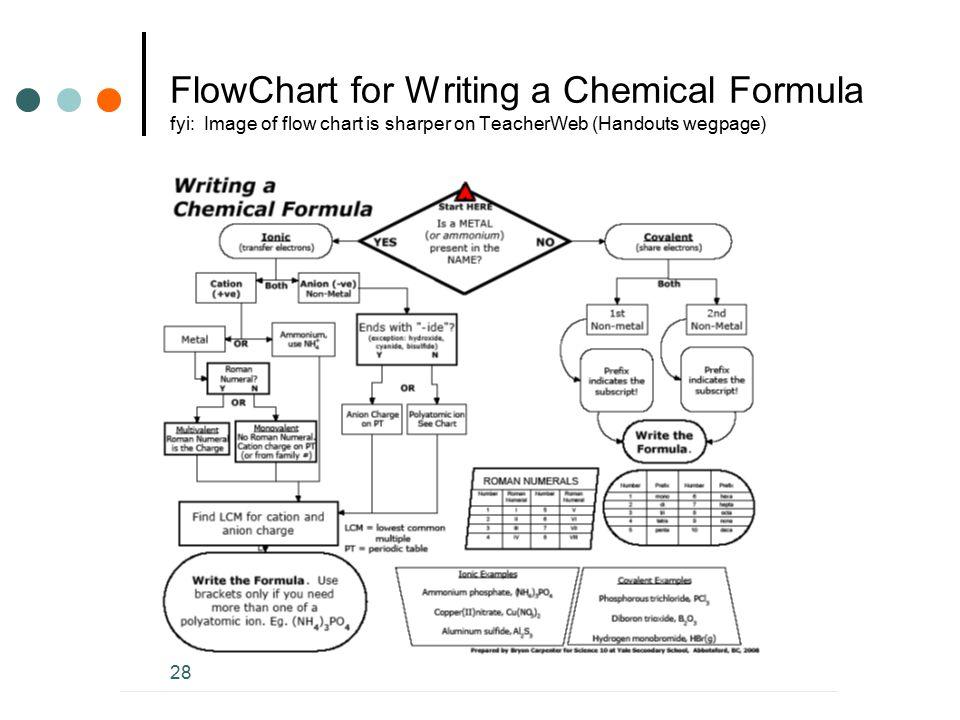 FlowChart for Writing a Chemical Formula fyi: Image of flow chart is sharper on TeacherWeb (Handouts wegpage) 28