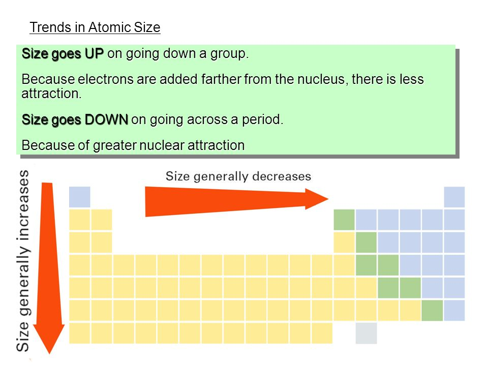 6.3 Trends in Atomic Size Size goes UP on going down a group.