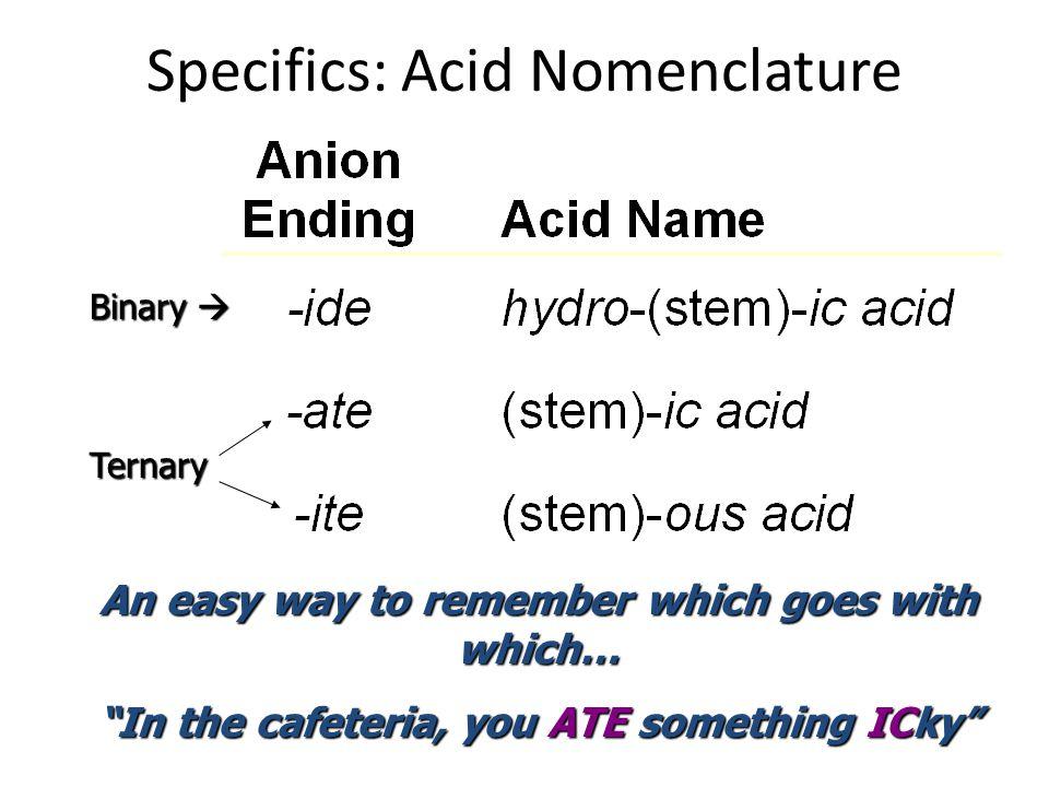 Acid Nomenclature Flowchart