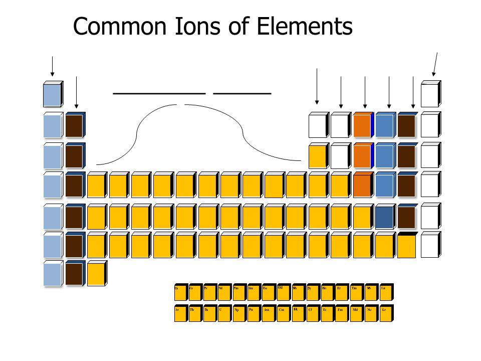 Semi-metals (AKA ________) Characteristics of _____ metals and nonmetals More ________ as you go down PT
