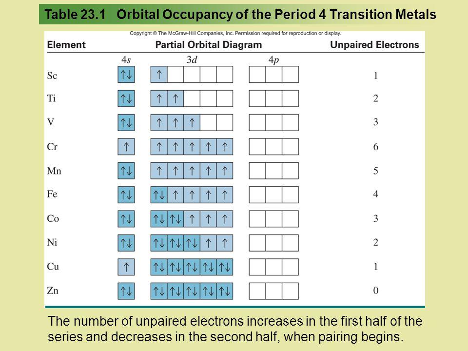 Metallic Behavior of Transition Metals The lower the oxidation state of the transition metal, the more metallic its behavior.