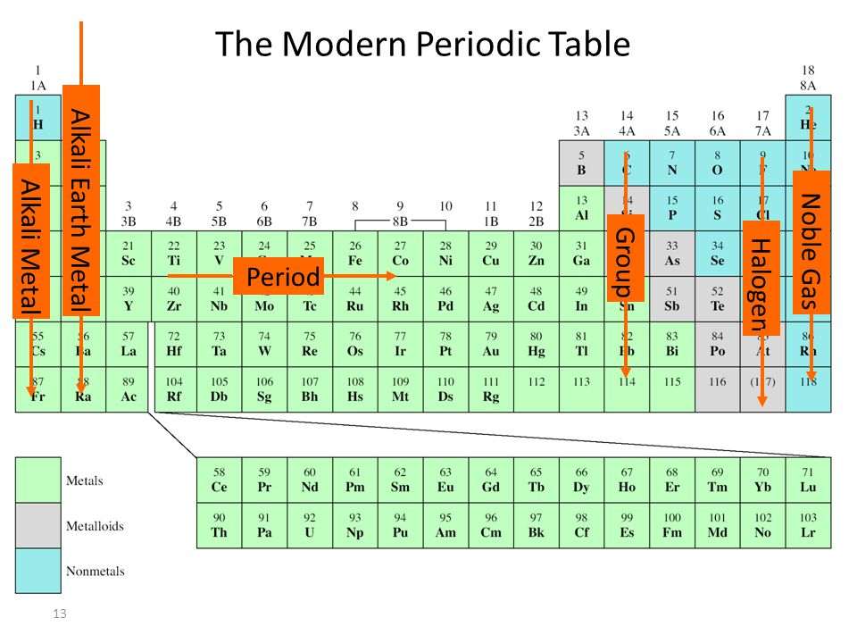 13 The Modern Periodic Table Period Group Alkali Metal Noble Gas Halogen Alkali Earth Metal