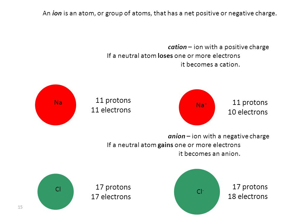 15 An ion is an atom, or group of atoms, that has a net positive or negative charge.