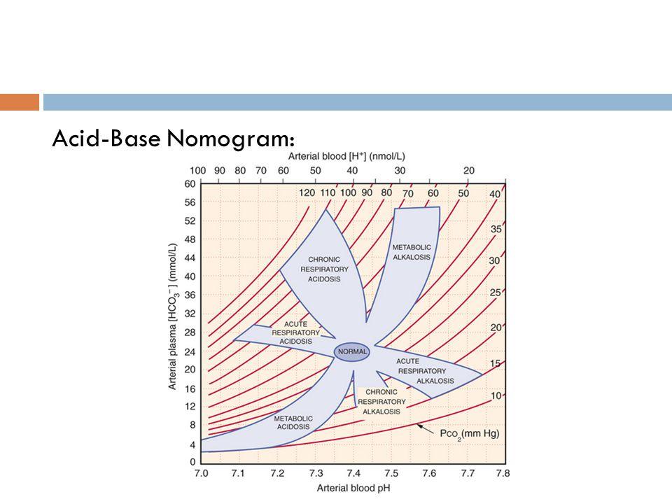 Acid-Base Nomogram: