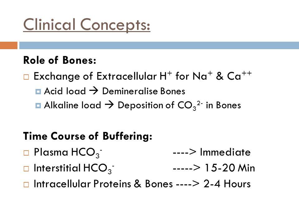 Clinical Concepts: Role of Bones:  Exchange of Extracellular H + for Na + & Ca ++  Acid load  Demineralise Bones  Alkaline load  Deposition of CO