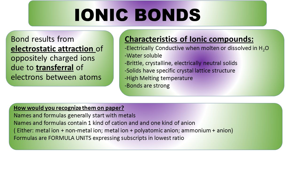 IONIC BONDS Bond results from electrostatic attraction of oppositely charged ions due to transferral of electrons between atoms Characteristics of Ionic compounds: -Electrically Conductive when molten or dissolved in H 2 O -Water soluble -Brittle, crystalline, electrically neutral solids -Solids have specific crystal lattice structure -High Melting temperature -Bonds are strong How would you recognize them on paper.