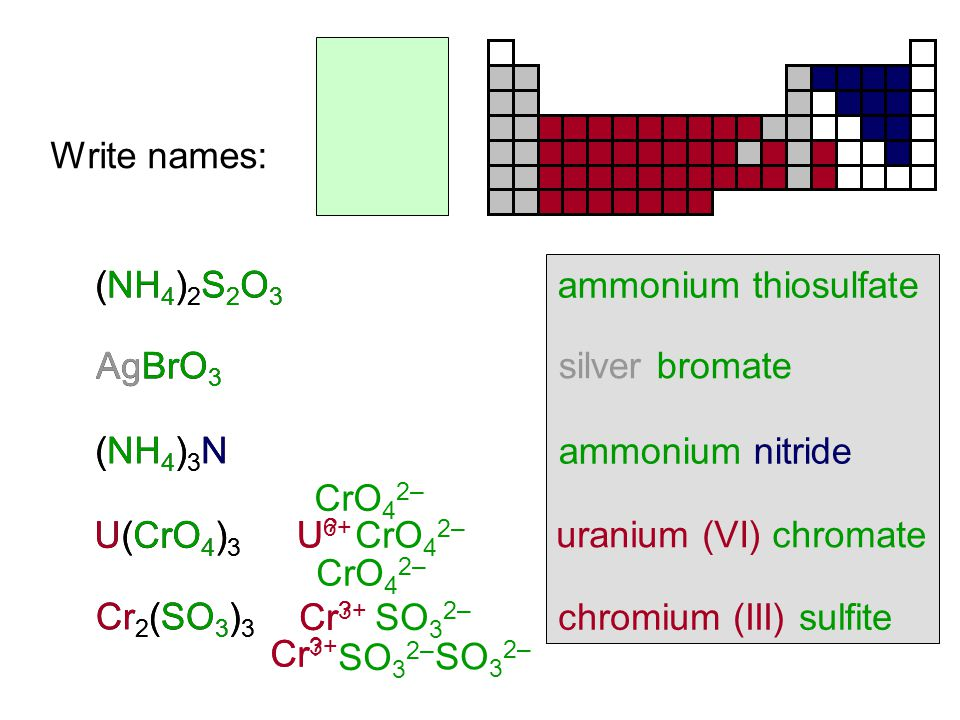 Compounds Containing Polyatomic Ions Insert name of ion where it should go in the compound's name.