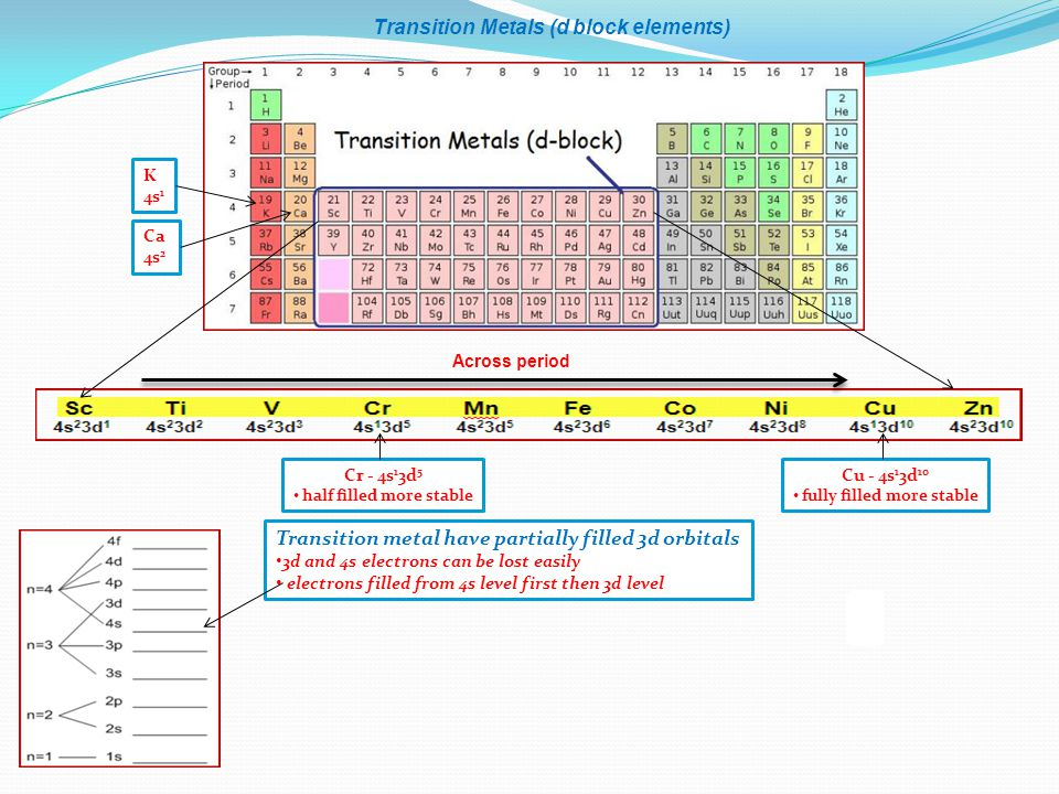 Transition Metals (d block elements) Across period Cr - 4s 1 3d 5 half filled more stable Cu - 4s 1 3d 10 fully filled more stable Ca 4s 2 K 4s 1 Tran