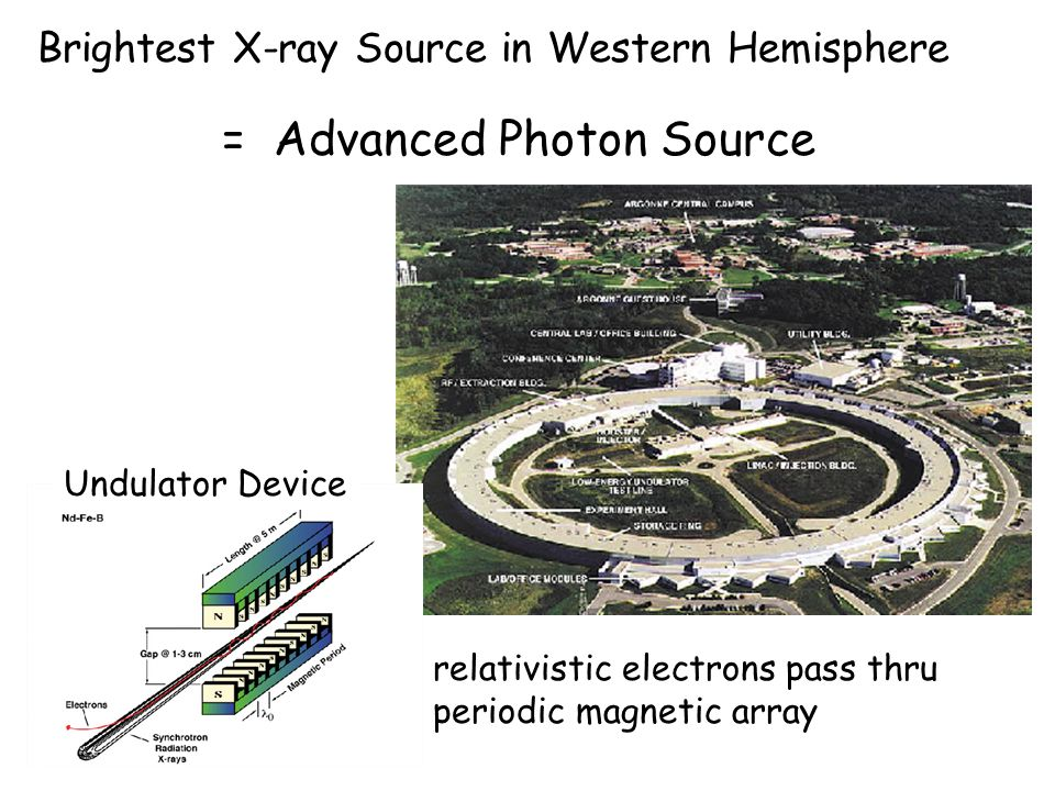 Brightest X-ray Source in Western Hemisphere = Advanced Photon Source relativistic electrons pass thru periodic magnetic array Undulator Device