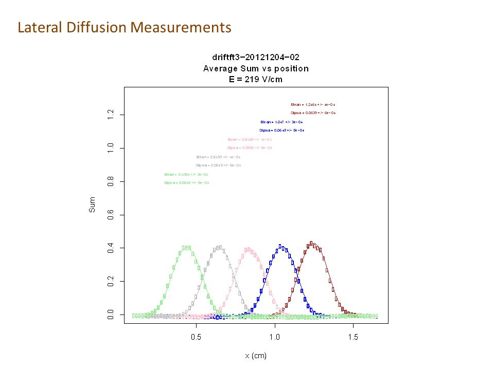 Lateral Diffusion Measurements