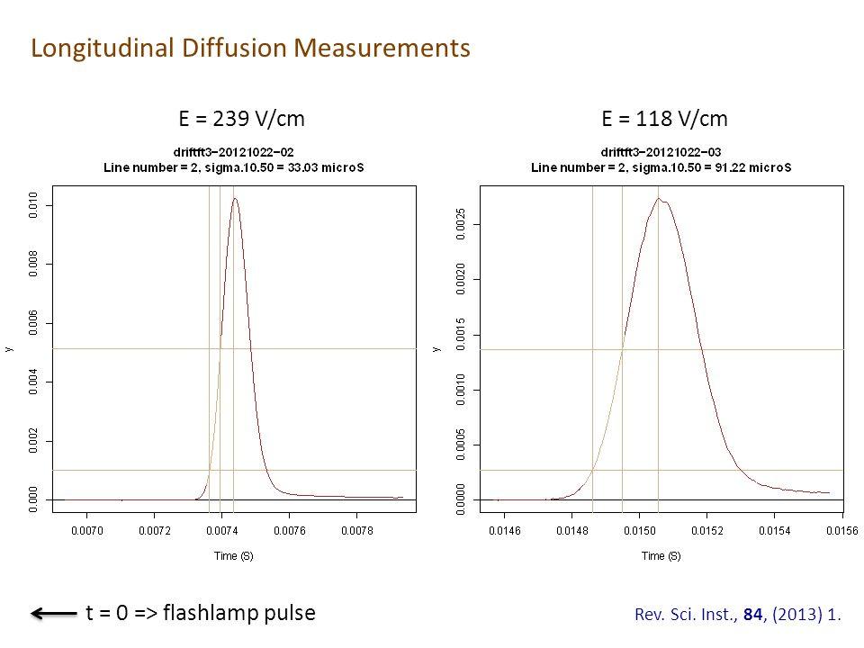 E = 239 V/cm E = 118 V/cm t = 0 => flashlamp pulse Rev. Sci. Inst., 84, (2013) 1. Longitudinal Diffusion Measurements