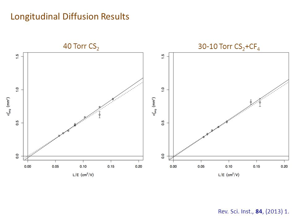 Longitudinal Diffusion Results 40 Torr CS 2 30-10 Torr CS 2 +CF 4 Rev. Sci. Inst., 84, (2013) 1.