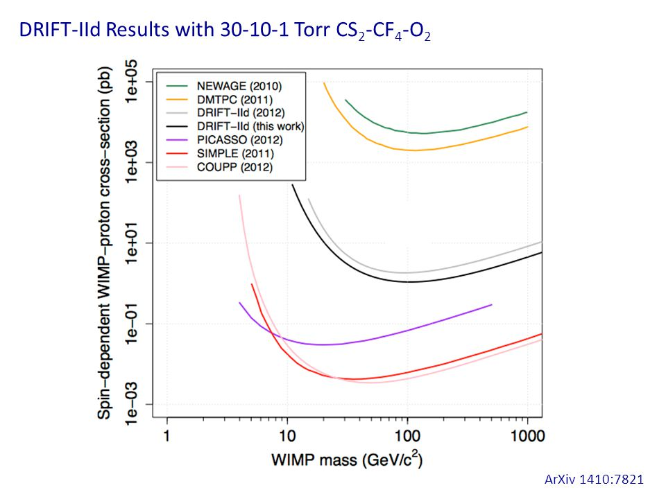 DRIFT-IId Results with 30-10-1 Torr CS 2 -CF 4 -O 2 ArXiv 1410:7821