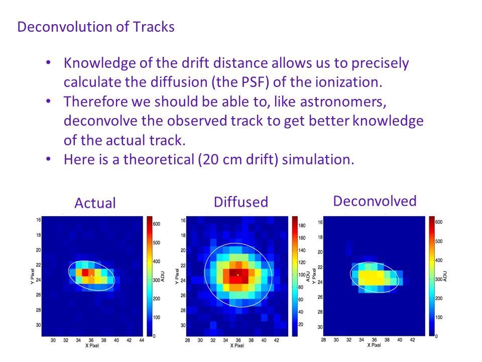 Deconvolution of Tracks Knowledge of the drift distance allows us to precisely calculate the diffusion (the PSF) of the ionization. Therefore we shoul