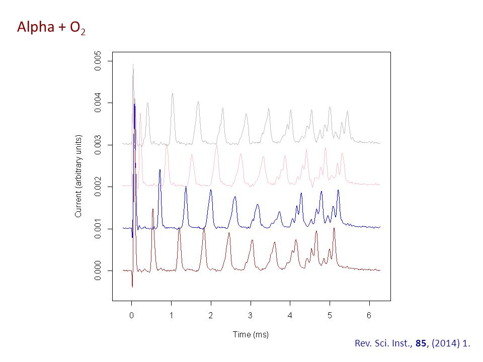 Alpha + O 2 Rev. Sci. Inst., 85, (2014) 1.