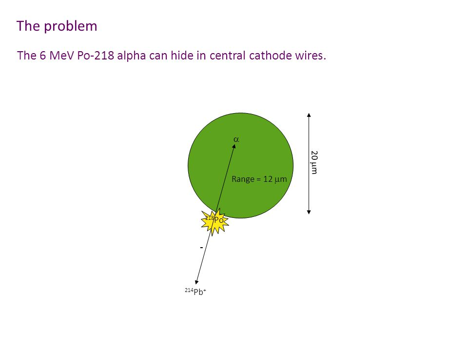 The problem 218 Po  20  m Range = 12  m 214 Pb + - The 6 MeV Po-218 alpha can hide in central cathode wires.