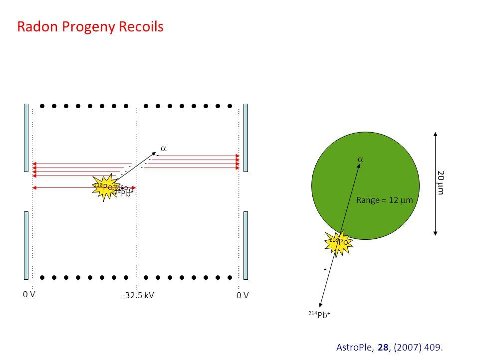 Radon Progeny Recoils ………………………………………………………………………… 222 Rn  218 Po + ………………………………………………………………………...……………………………………………………………………….. 218 Po  20  m Range