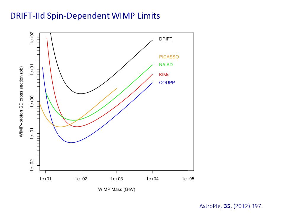 DRIFT-IId Spin-Dependent WIMP Limits AstroPle, 35, (2012) 397.