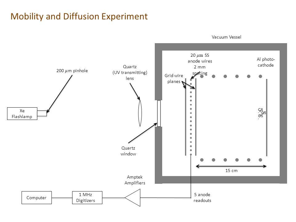 e-e- e-e- e-e- CS - Xe Flashlamp Quartz (UV transmitting) lens Quartz window CS - 200  m pinhole 20  m SS anode wires 2 mm spacing Grid wire planes Al photo- cathode 5 anode readouts Amptek Amplifiers 1 MHz Digitizers Computer 15 cm Vacuum Vessel Mobility and Diffusion Experiment
