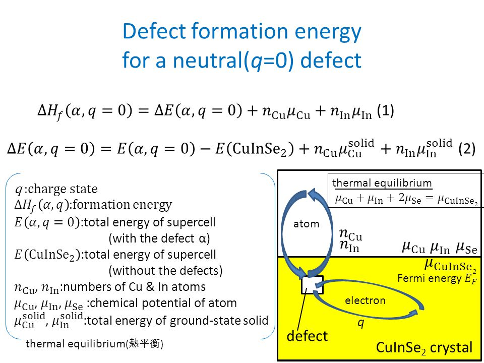 Defect formation energy for a neutral(q=0) defect q CuInSe 2 crystal defect atom electron thermal equilibrium ( 熱平衡 )