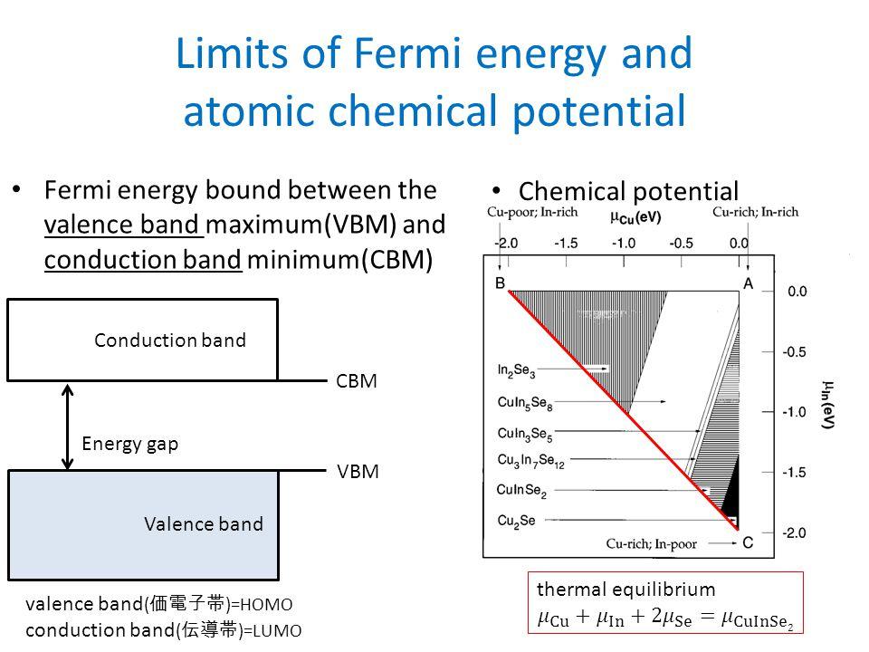 Defect transition energy level Defect transition energy level ( 欠陥遷移エネルギー準位 )